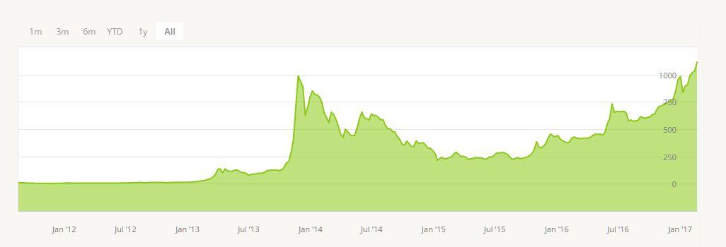 Vývoj kurzu Bitcoinu - BTc historický